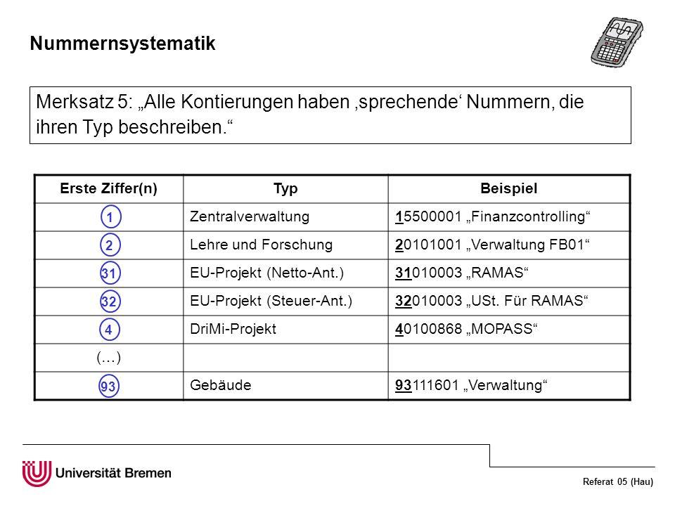 Referat 05 (Hau) Nummernsystematik Merksatz 5: Alle Kontierungen haben sprechende Nummern, die ihren Typ beschreiben. Erste Ziffer(n)TypBeispiel Zentr