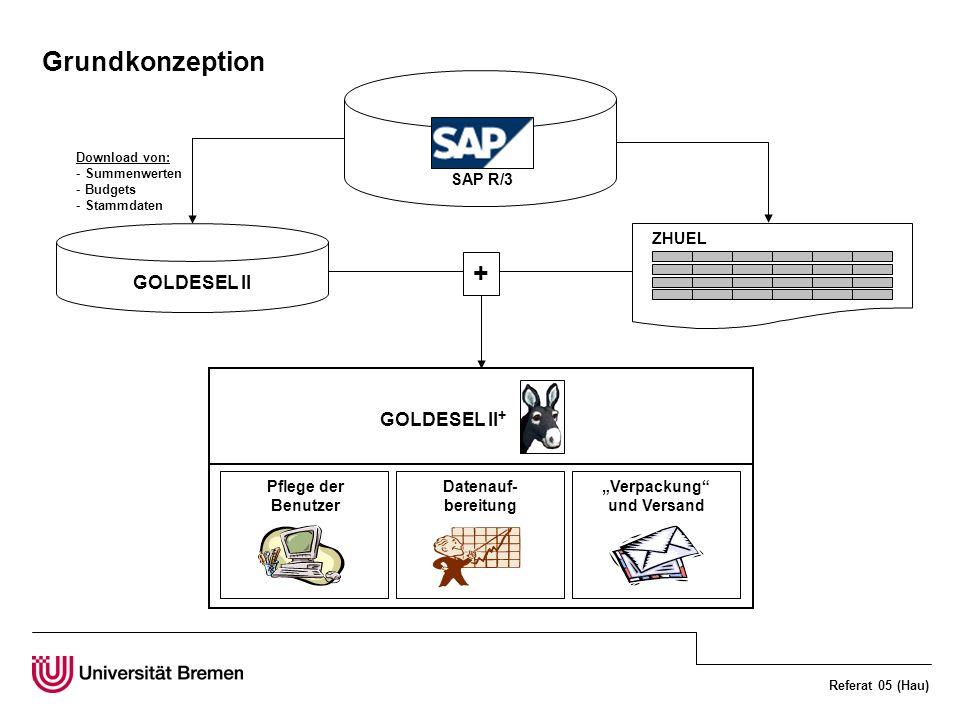 Referat 05 (Hau) Grundkonzeption SAP R/3 ZHUEL Download von: - Summenwerten - Budgets - Stammdaten GOLDESEL II Pflege der Benutzer Datenauf- bereitung
