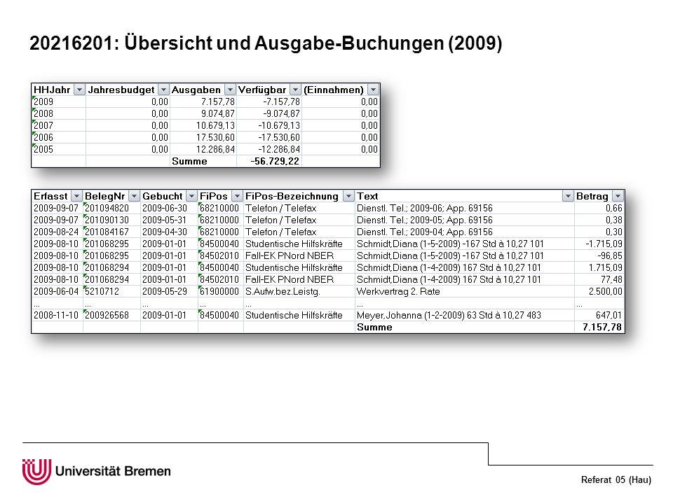 Referat 05 (Hau) 20216201: Übersicht und Ausgabe-Buchungen (2009)