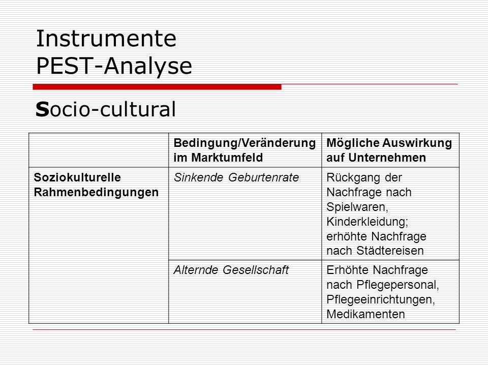 Instrumente PEST-Analyse Socio-cultural Bedingung/Veränderung im Marktumfeld Mögliche Auswirkung auf Unternehmen Soziokulturelle Rahmenbedingungen Sin