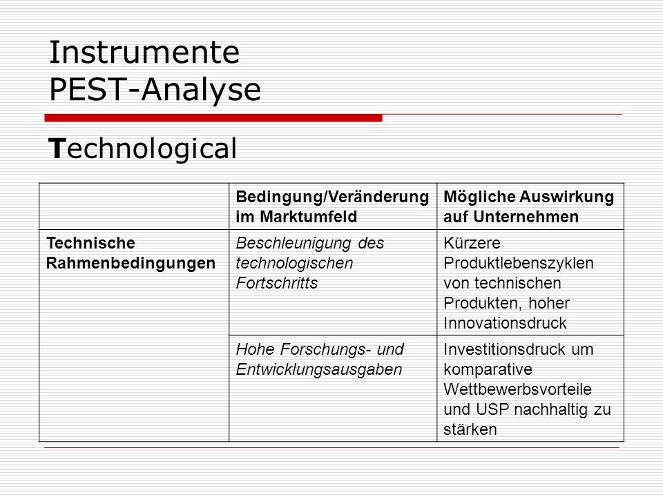 Instrumente PEST-Analyse Technological Bedingung/Veränderung im Marktumfeld Mögliche Auswirkung auf Unternehmen Technische Rahmenbedingungen Beschleun