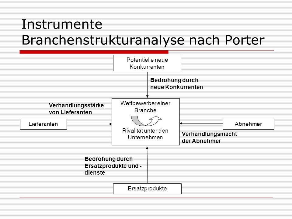 Instrumente Branchenstrukturanalyse nach Porter Wettbewerber einer Branche Rivalität unter den Unternehmen Potentielle neue Konkurrenten Ersatzprodukt