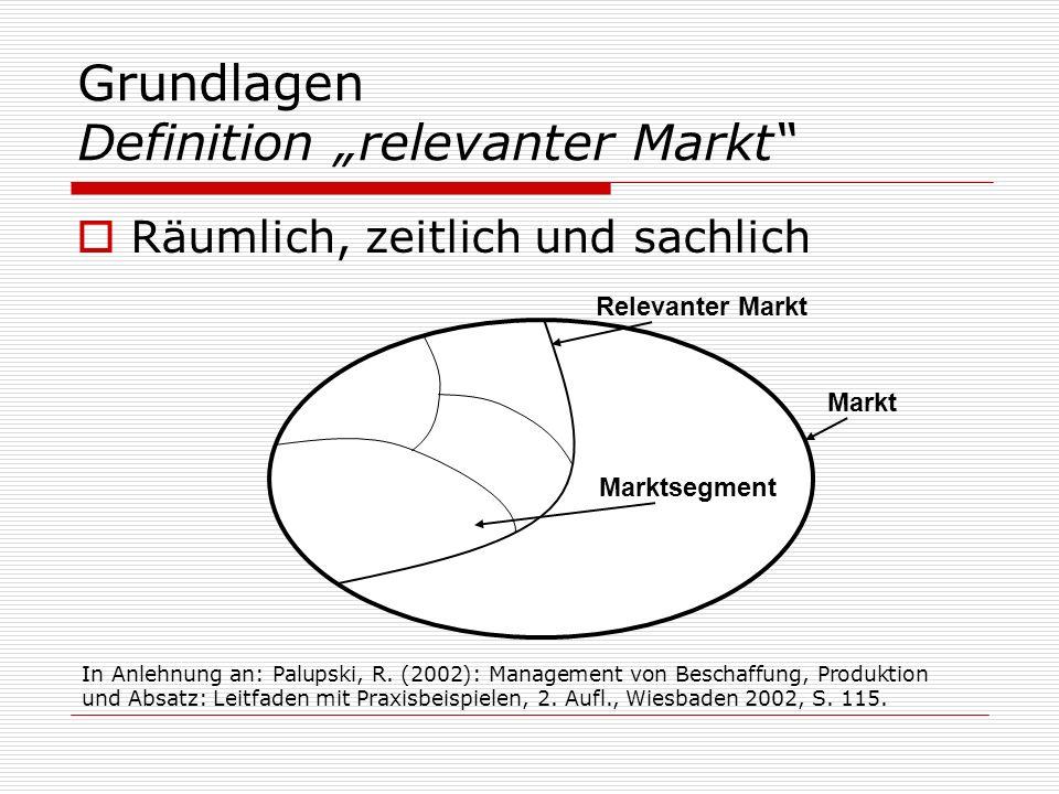 Grundlagen Definition relevanter Markt Räumlich, zeitlich und sachlich Markt Relevanter Markt Marktsegment In Anlehnung an: Palupski, R. (2002): Manag