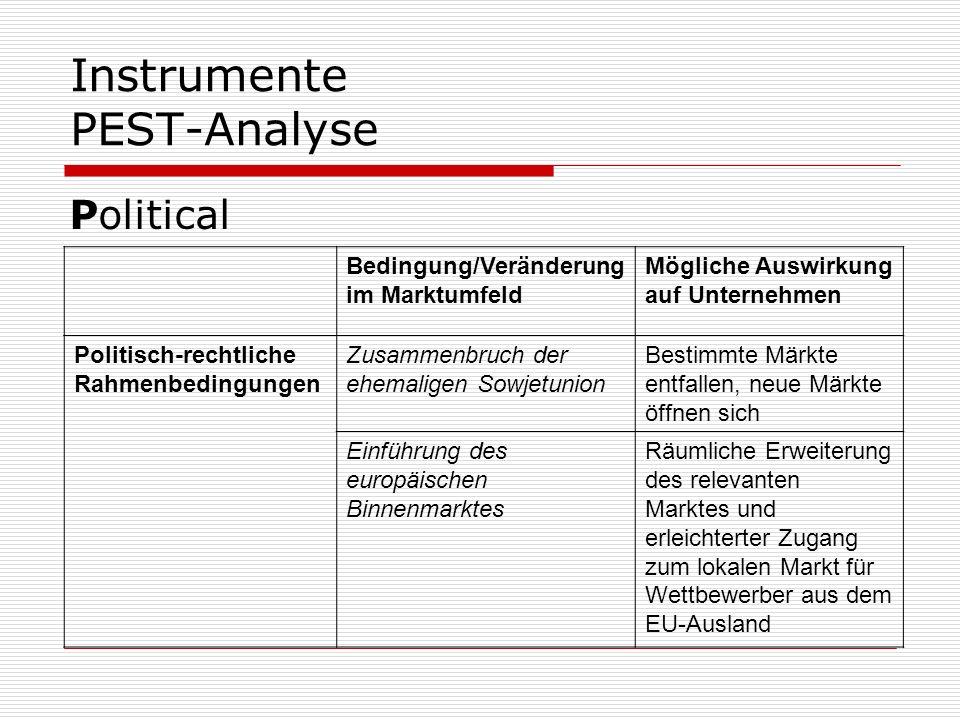 Instrumente PEST-Analyse Political Bedingung/Veränderung im Marktumfeld Mögliche Auswirkung auf Unternehmen Politisch-rechtliche Rahmenbedingungen Zus