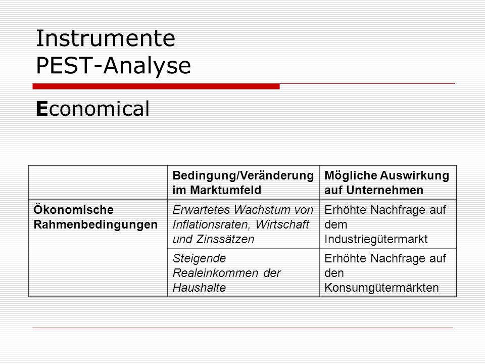 Instrumente PEST-Analyse Economical Bedingung/Veränderung im Marktumfeld Mögliche Auswirkung auf Unternehmen Ökonomische Rahmenbedingungen Erwartetes
