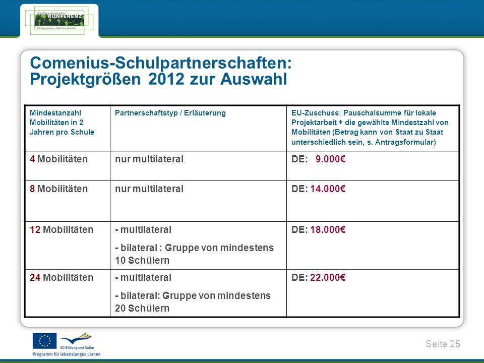 Seite 25 Comenius-Schulpartnerschaften: Projektgrößen 2012 zur Auswahl Mindestanzahl Mobilitäten in 2 Jahren pro Schule Partnerschaftstyp / Erläuterung EU-Zuschuss: Pauschalsumme für lokale Projektarbeit + die gewählte Mindestzahl von Mobilitäten (Betrag kann von Staat zu Staat unterschiedlich sein, s.