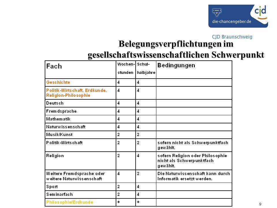 CJD Braunschweig 9 Belegungsverpflichtungen im gesellschaftswissenschaftlichen Schwerpunkt