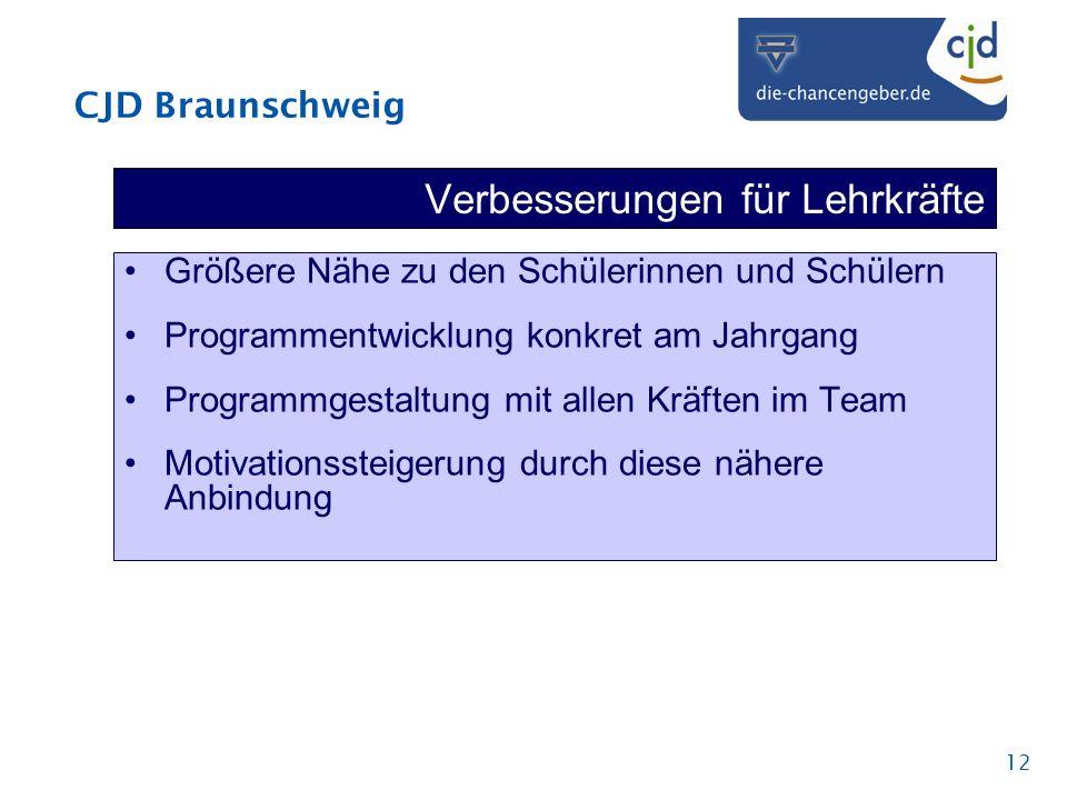 CJD Braunschweig 12 Verbesserungen für Lehrkräfte Größere Nähe zu den Schülerinnen und Schülern Programmentwicklung konkret am Jahrgang Programmgestal