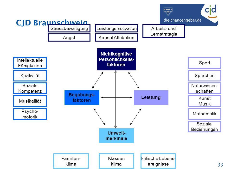 CJD Braunschweig 33 Klassen klima Familien- klima Intellektuelle Fähigkeiten Keativität Soziale Kompetenz Musikalität Psycho- motorik Soziale Beziehun