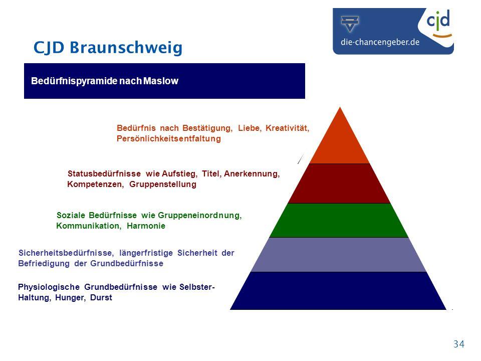 CJD Braunschweig 34 Bedürfnispyramide nach Maslow Bedürfnis nach Bestätigung, Liebe, Kreativität, Persönlichkeitsentfaltung Statusbedürfnisse wie Aufs
