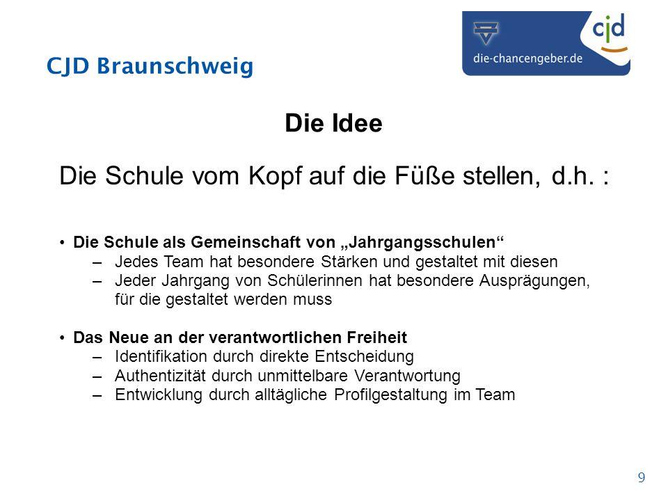 CJD Braunschweig 9 Die Idee Die Schule vom Kopf auf die Füße stellen, d.h. : Die Schule als Gemeinschaft von Jahrgangsschulen –Jedes Team hat besonder