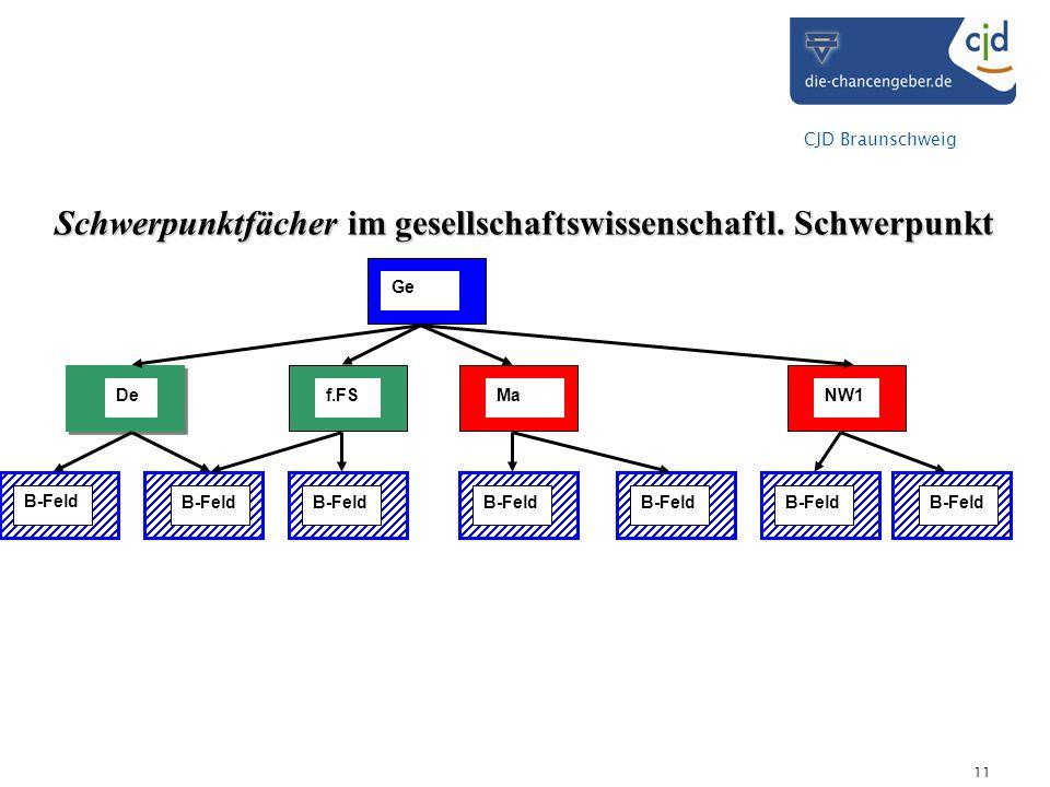 CJD Braunschweig 11 Schwerpunktfächer im gesellschaftswissenschaftl.