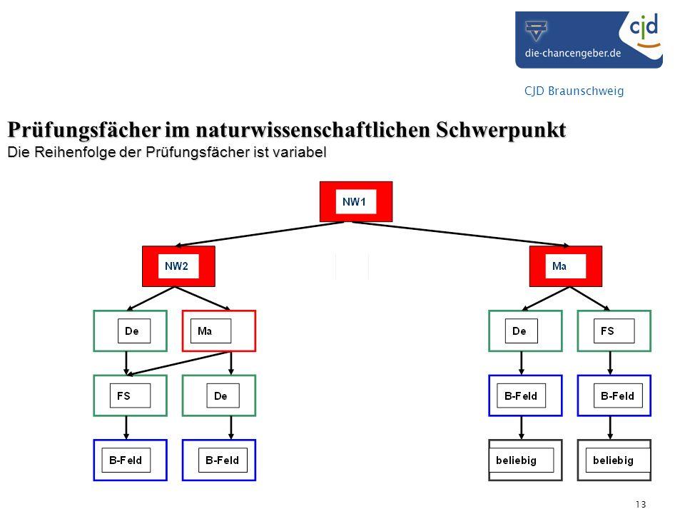 CJD Braunschweig 13 Prüfungsfächer im naturwissenschaftlichen Schwerpunkt Die Reihenfolge der Prüfungsfächer ist variabel