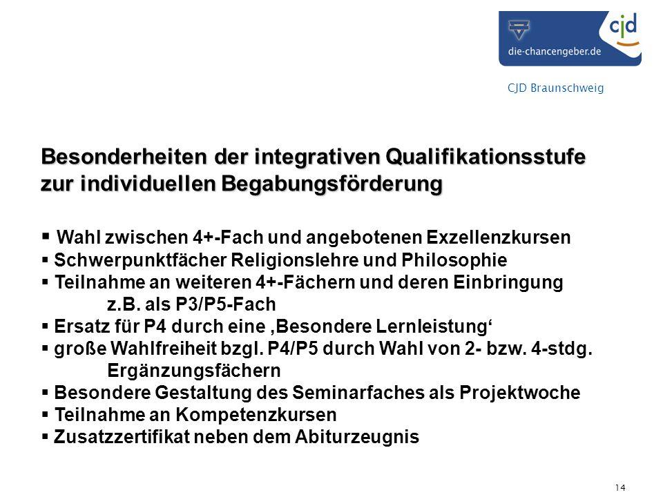 CJD Braunschweig 14 Besonderheiten der integrativen Qualifikationsstufe zur individuellen Begabungsförderung Wahl zwischen 4+-Fach und angebotenen Exzellenzkursen Schwerpunktfächer Religionslehre und Philosophie Teilnahme an weiteren 4+-Fächern und deren Einbringung z.B.