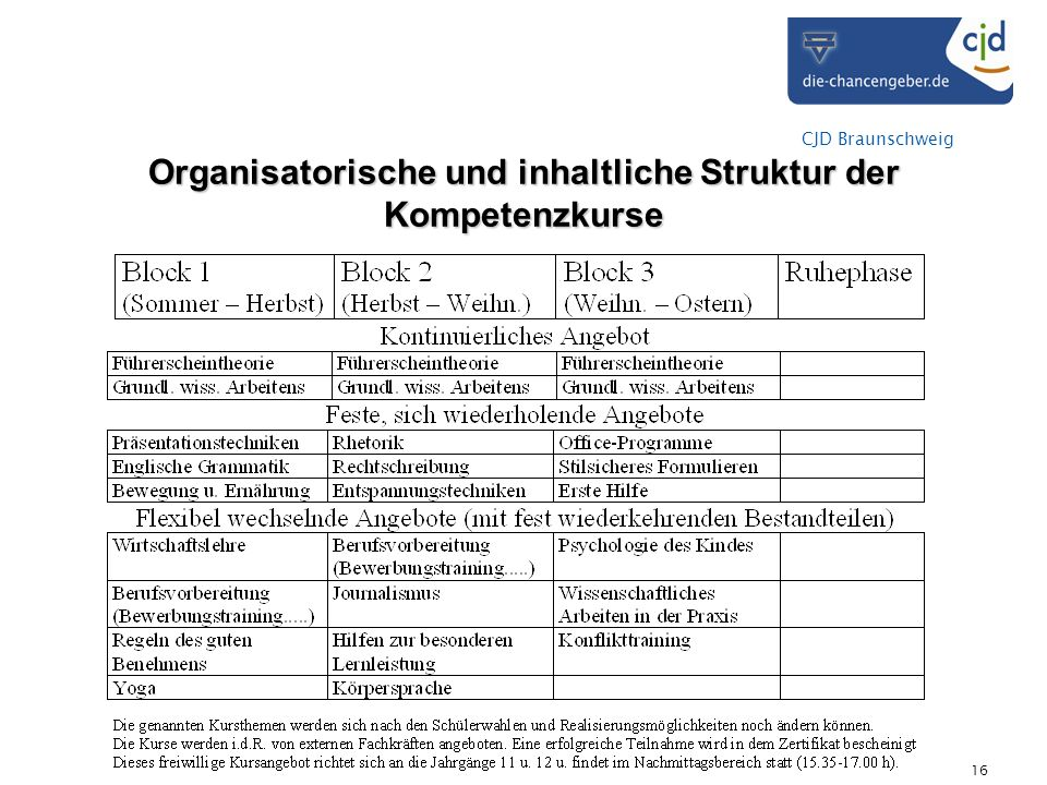 CJD Braunschweig 16 Organisatorische und inhaltliche Struktur der Kompetenzkurse