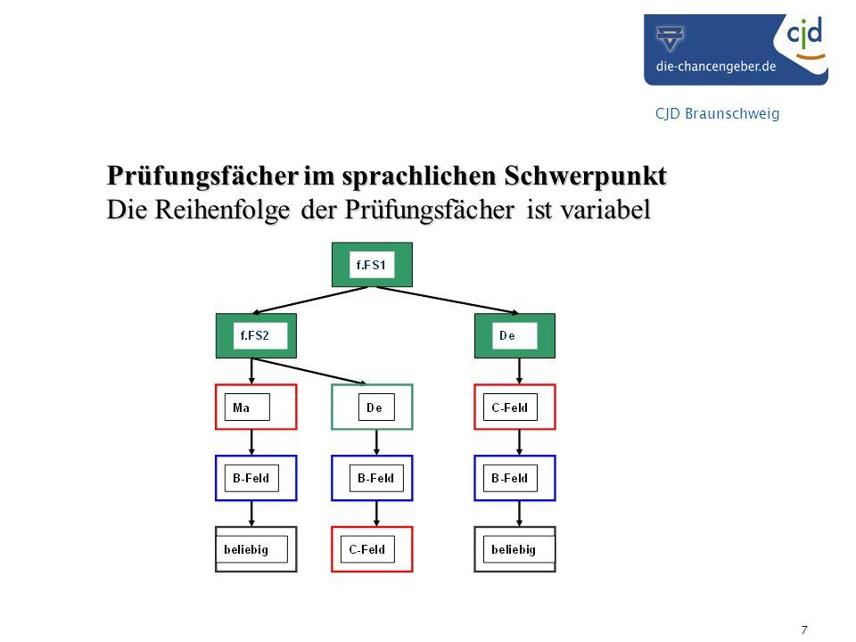 CJD Braunschweig 7 Prüfungsfächer im sprachlichen Schwerpunkt Die Reihenfolge der Prüfungsfächer ist variabel