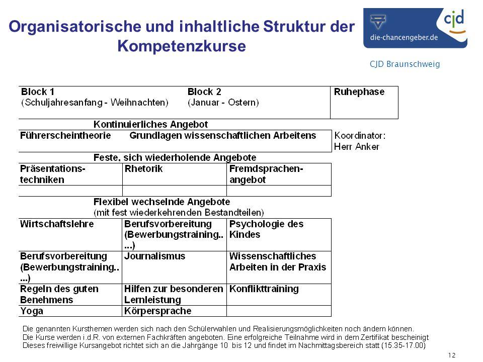 CJD Braunschweig Organisatorische und inhaltliche Struktur der Kompetenzkurse 12