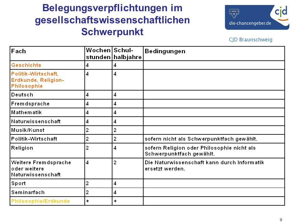 CJD Braunschweig Ge DEf.FSMa B-Feld NW1 B-Feld Belegungsverpflichtungen im gesellschaftswissenschaftlichen Schwerpunkt 10
