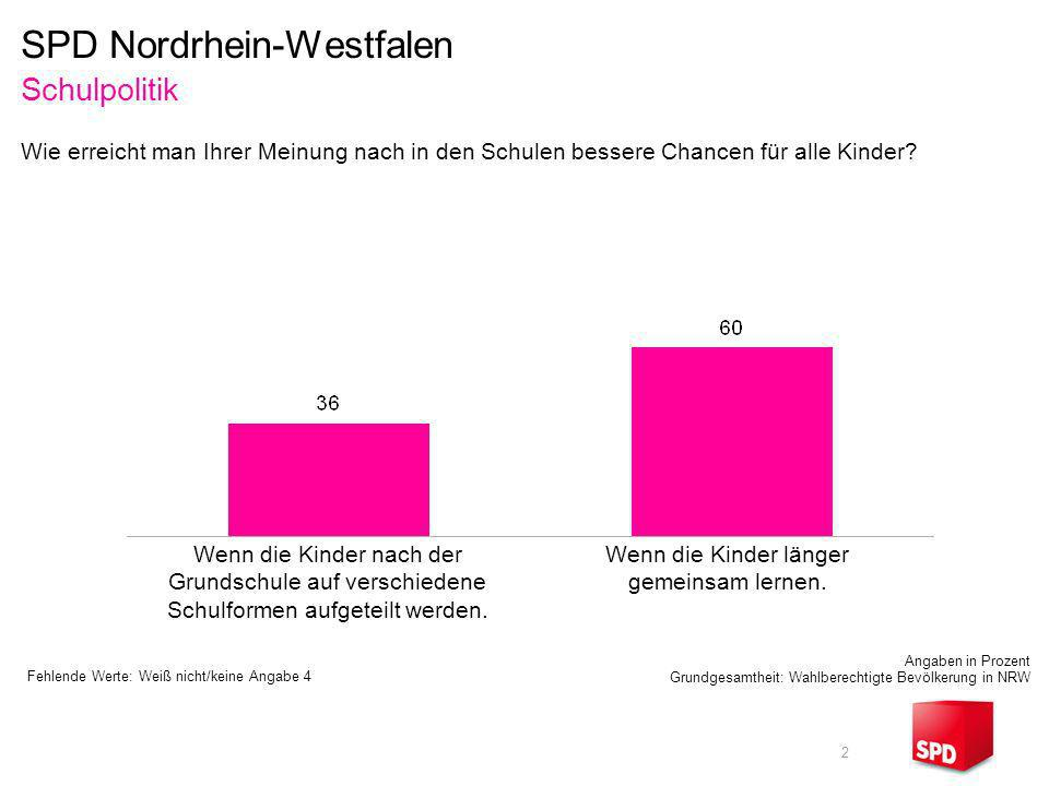 2 Schulpolitik Angaben in Prozent Grundgesamtheit: Wahlberechtigte Bevölkerung in NRW Wenn die Kinder nach der Grundschule auf verschiedene Schulforme