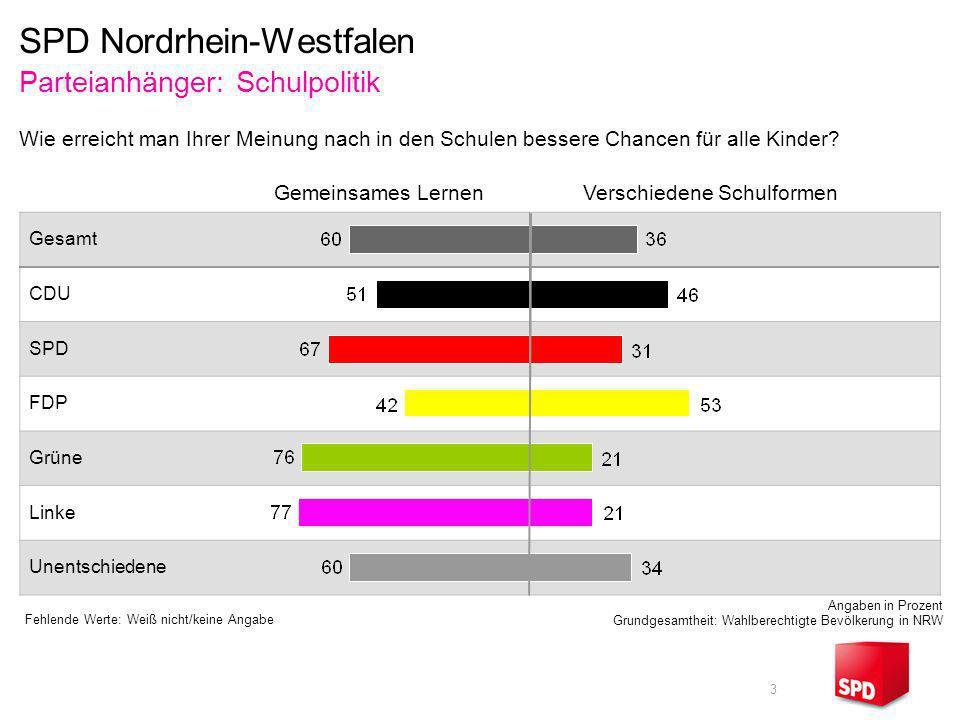 3 Gesamt CDU SPD FDP Grüne Linke Unentschiedene SPD Nordrhein-Westfalen Parteianhänger: Schulpolitik Wie erreicht man Ihrer Meinung nach in den Schule