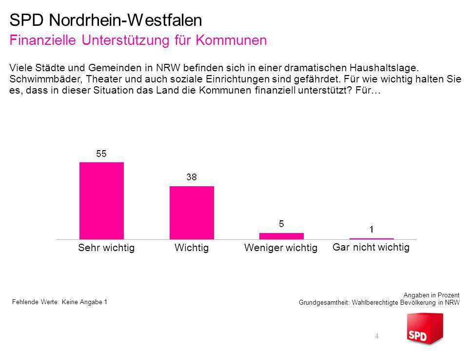 4 Finanzielle Unterstützung für Kommunen Angaben in Prozent Grundgesamtheit: Wahlberechtigte Bevölkerung in NRW Sehr wichtigWichtig Viele Städte und G