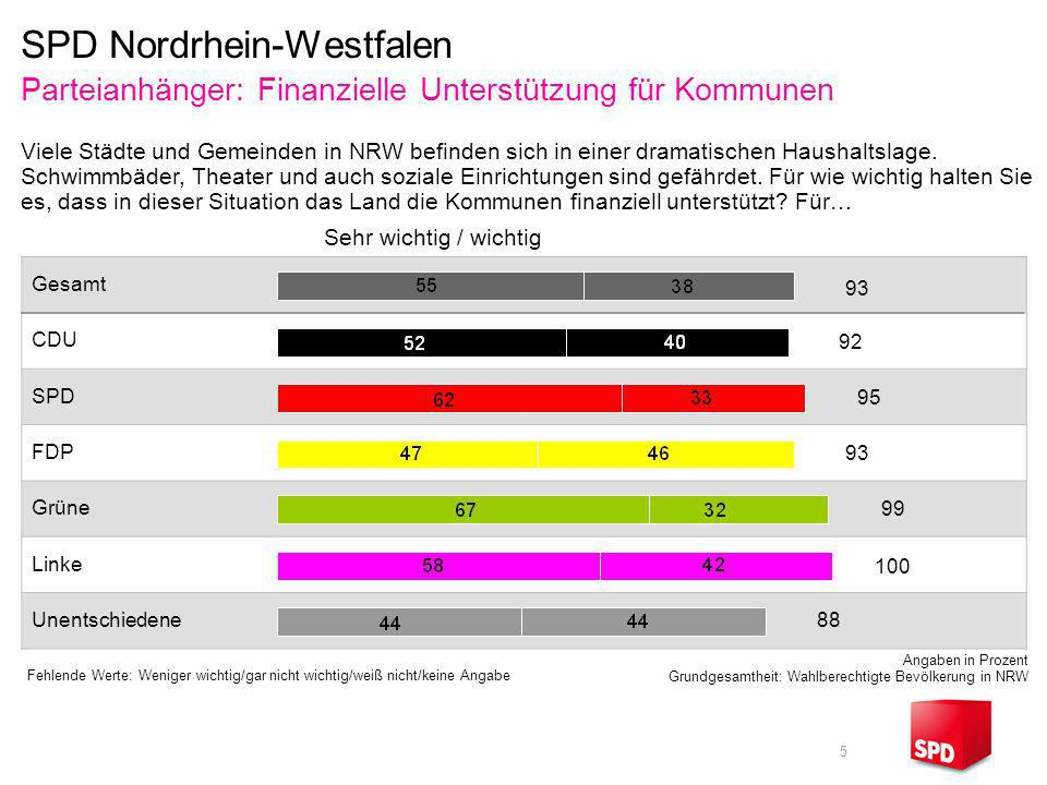 5 Gesamt CDU SPD FDP Grüne Linke Unentschiedene Fehlende Werte: Weniger wichtig/gar nicht wichtig/weiß nicht/keine Angabe Angaben in Prozent Grundgesa