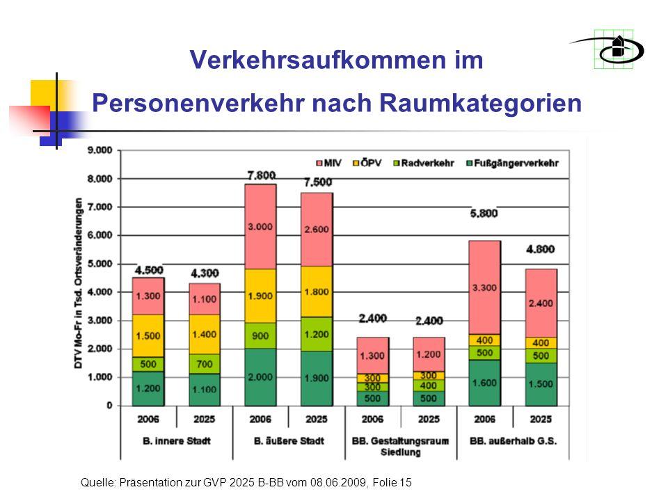 Verkehrsaufkommen im Personenverkehr nach Raumkategorien Quelle: Präsentation zur GVP 2025 B-BB vom 08.06.2009, Folie 15