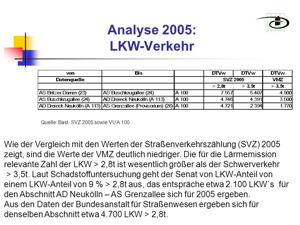 Analyse 2005: LKW-Verkehr Quelle: Bast, SVZ 2005 sowie VU A 100 Wie der Vergleich mit den Werten der Straßenverkehrszählung (SVZ) 2005 zeigt, sind die Werte der VMZ deutlich niedriger.