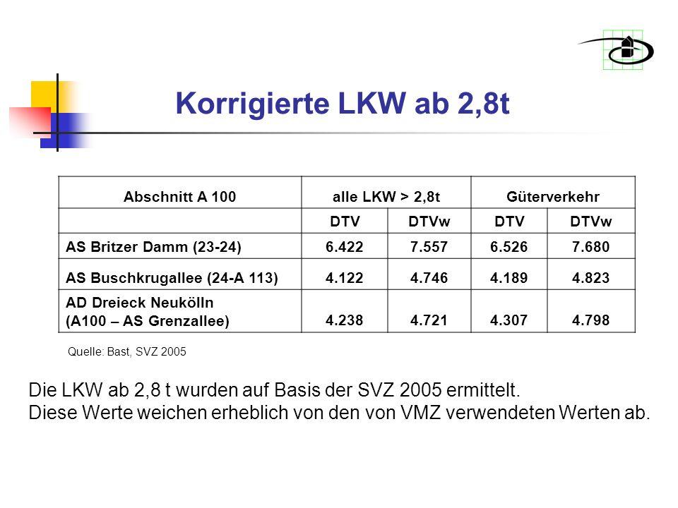Korrigierte LKW ab 2,8t Abschnitt A 100alle LKW > 2,8tGüterverkehr DTVDTVwDTVDTVw AS Britzer Damm (23-24)6.4227.5576.5267.680 AS Buschkrugallee (24-A 113)4.1224.7464.1894.823 AD Dreieck Neukölln (A100 – AS Grenzallee)4.2384.7214.3074.798 Quelle: Bast, SVZ 2005 Die LKW ab 2,8 t wurden auf Basis der SVZ 2005 ermittelt.