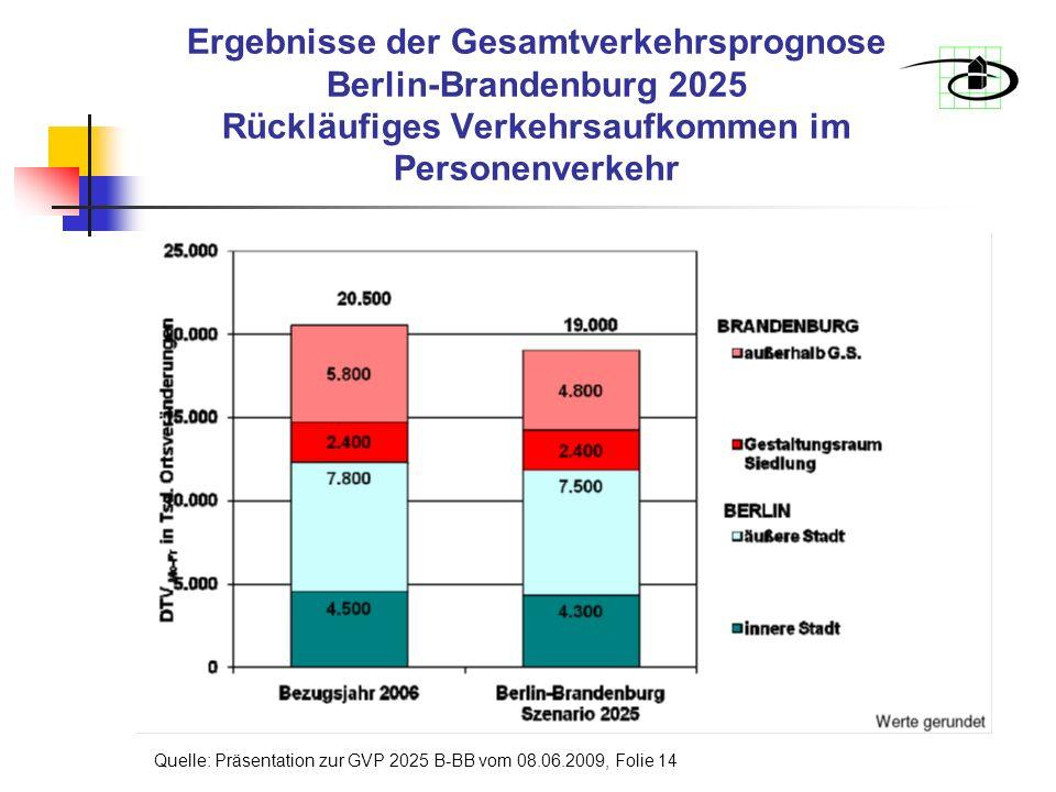 Ergebnisse der Gesamtverkehrsprognose Berlin-Brandenburg 2025 Rückläufiges Verkehrsaufkommen im Personenverkehr Quelle: Präsentation zur GVP 2025 B-BB vom 08.06.2009, Folie 14