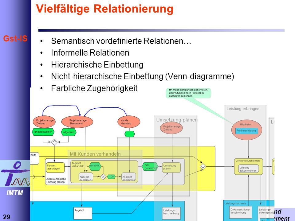 29 Informations- und Technikmanagement Prof.Dr.-Ing.