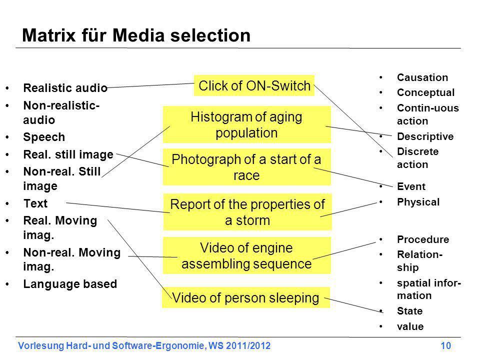 Vorlesung Hard- und Software-Ergonomie, WS 2011/2012 10 Matrix für Media selection Realistic audio Non-realistic- audio Speech Real. still image Non-r