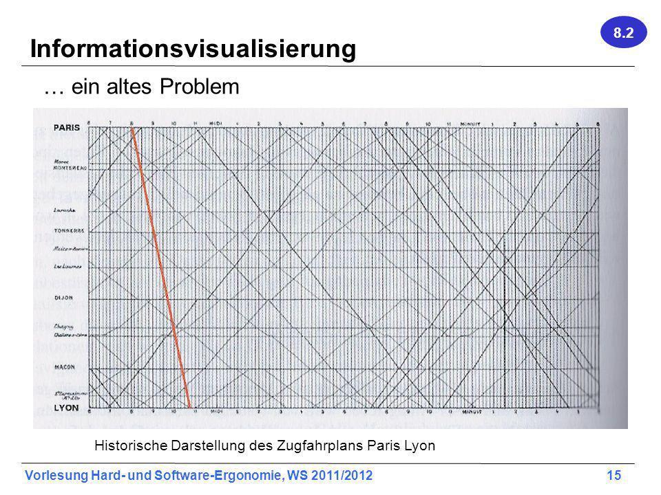 Vorlesung Hard- und Software-Ergonomie, WS 2011/2012 15 Informationsvisualisierung … ein altes Problem Historische Darstellung des Zugfahrplans Paris Lyon 8.2