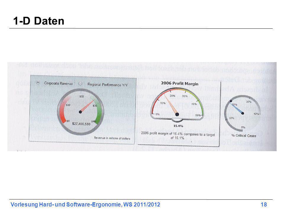 Vorlesung Hard- und Software-Ergonomie, WS 2011/2012 18 1-D Daten