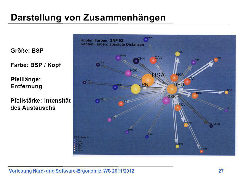 Vorlesung Hard- und Software-Ergonomie, WS 2011/2012 27 Darstellung von Zusammenhängen Größe: BSP Farbe: BSP / Kopf Pfeillänge: Entfernung Pfeilstärke: Intensität des Austauschs