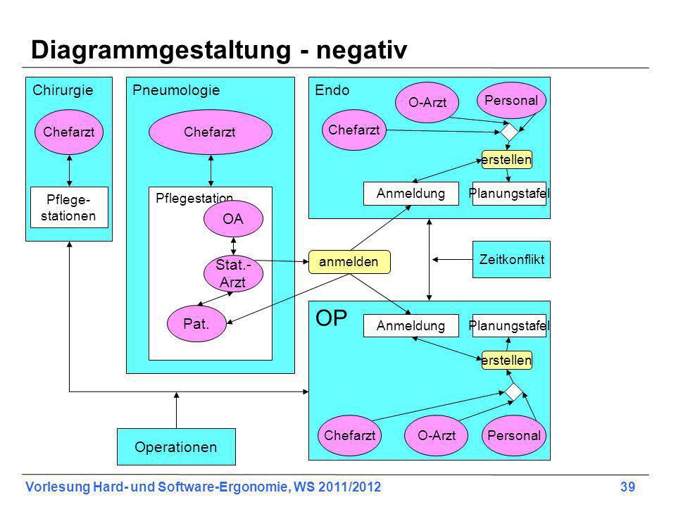 Vorlesung Hard- und Software-Ergonomie, WS 2011/2012 39 Diagrammgestaltung - negativ Chirurgie Chefarzt Pflege- stationen Pneumologie Chefarzt Pfleges