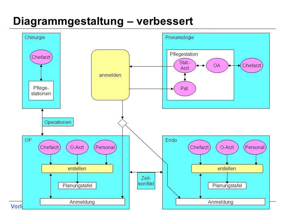 Vorlesung Hard- und Software-Ergonomie, WS 2011/2012 42 Diagrammgestaltung – verbessert Chirurgie Pflege- stationen Operationen anmelden Zeit- konflik