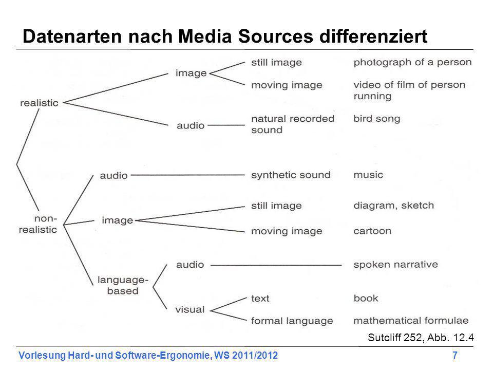 Vorlesung Hard- und Software-Ergonomie, WS 2011/2012 7 Datenarten nach Media Sources differenziert Sutcliff 252, Abb. 12.4