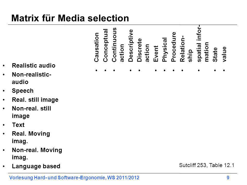 Vorlesung Hard- und Software-Ergonomie, WS 2011/2012 9 Matrix für Media selection Realistic audio Non-realistic- audio Speech Real. still image Non-re
