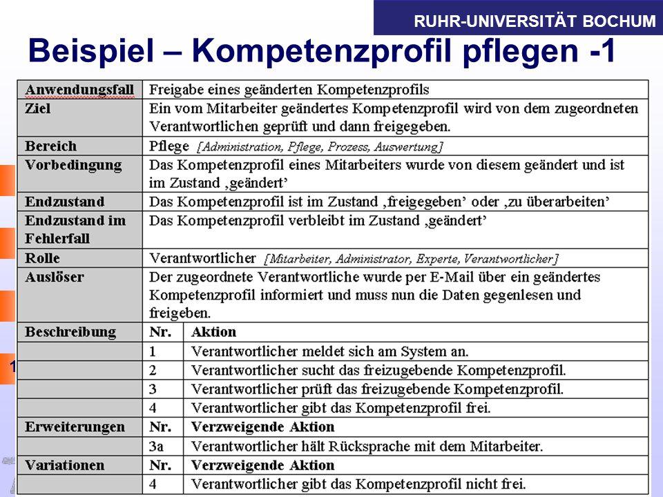 RUHR-UNIVERSITÄT BOCHUM 15 Beispiel – Kompetenzprofil pflegen -1 Informations- und Technikmanagement Thomas Herrmann am IAW