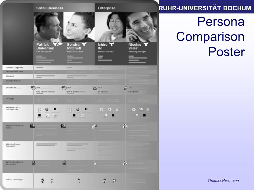 RUHR-UNIVERSITÄT BOCHUM 23 Persona Comparison Poster Informations- und Technikmanagement Thomas Herrmann am IAW