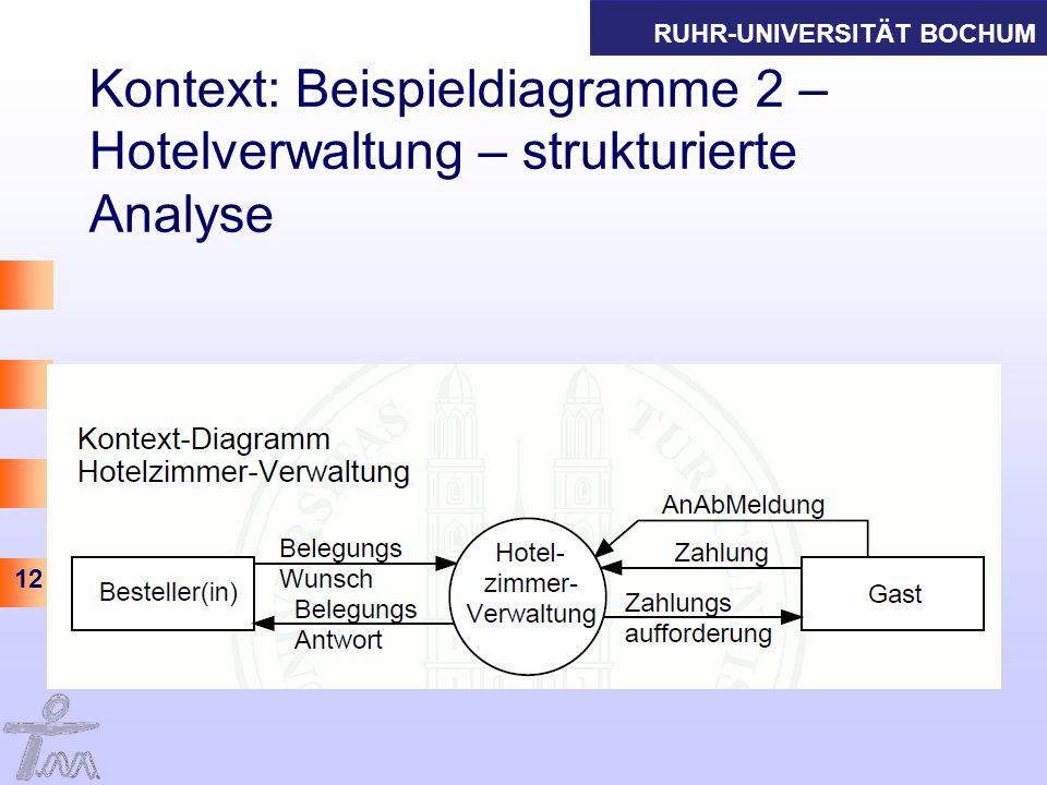 RUHR-UNIVERSITÄT BOCHUM 12 Kontext: Beispieldiagramme 2 – Hotelverwaltung – strukturierte Analyse