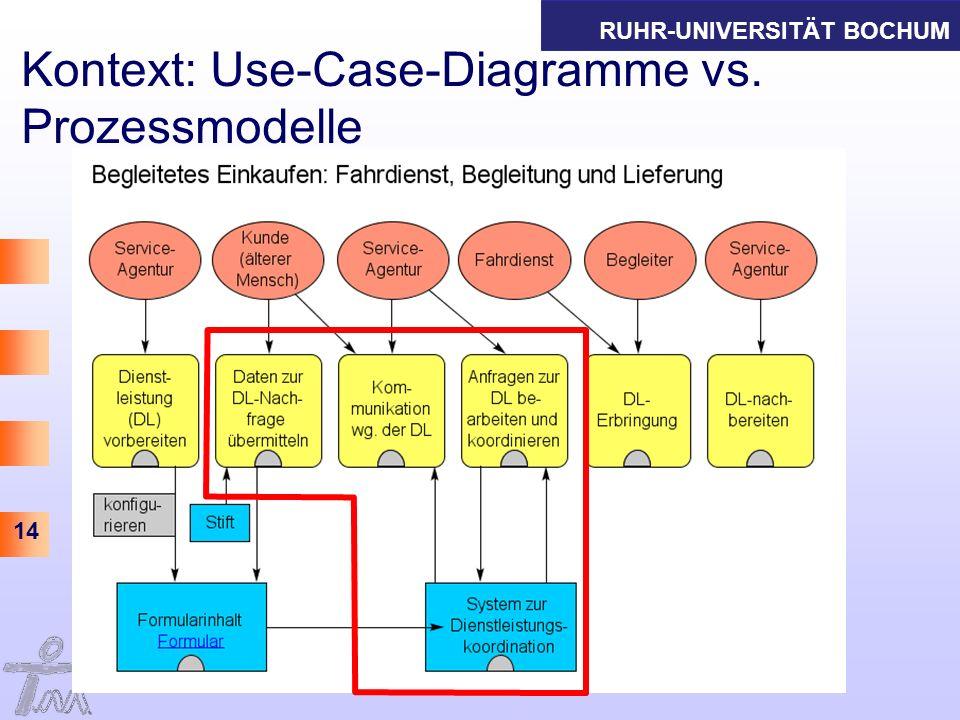 RUHR-UNIVERSITÄT BOCHUM 14 Kontext: Use-Case-Diagramme vs. Prozessmodelle