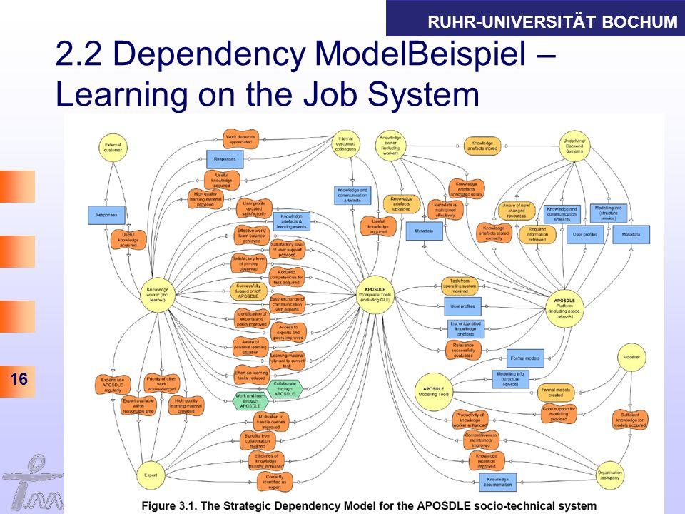 RUHR-UNIVERSITÄT BOCHUM 16 2.2 Dependency ModelBeispiel – Learning on the Job System Informations- und Technikmanagement Thomas Herrmann, Gabriele Kun