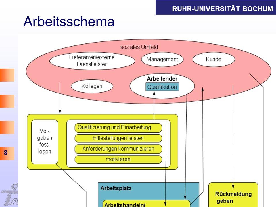 RUHR-UNIVERSITÄT BOCHUM 19