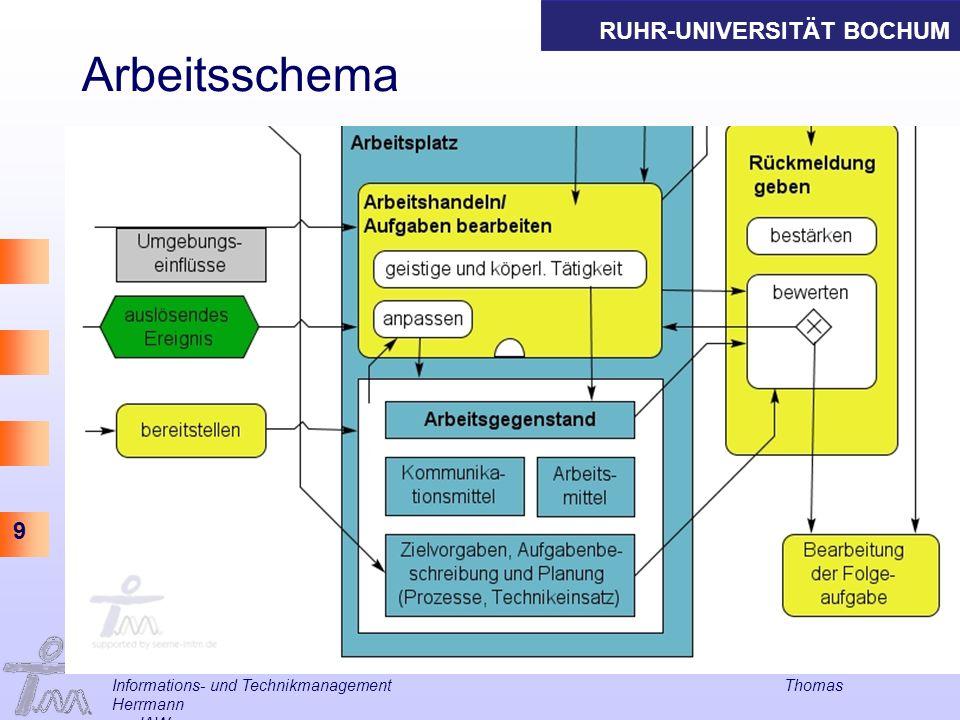 RUHR-UNIVERSITÄT BOCHUM 9 Arbeitsschema Informations- und Technikmanagement Thomas Herrmann am IAW