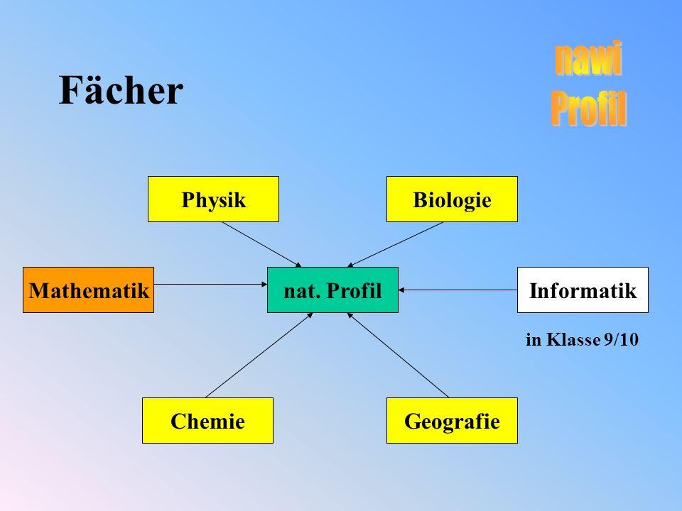 Fächer Physik nat. Profil Biologie GeografieChemie MathematikInformatik in Klasse 9/10