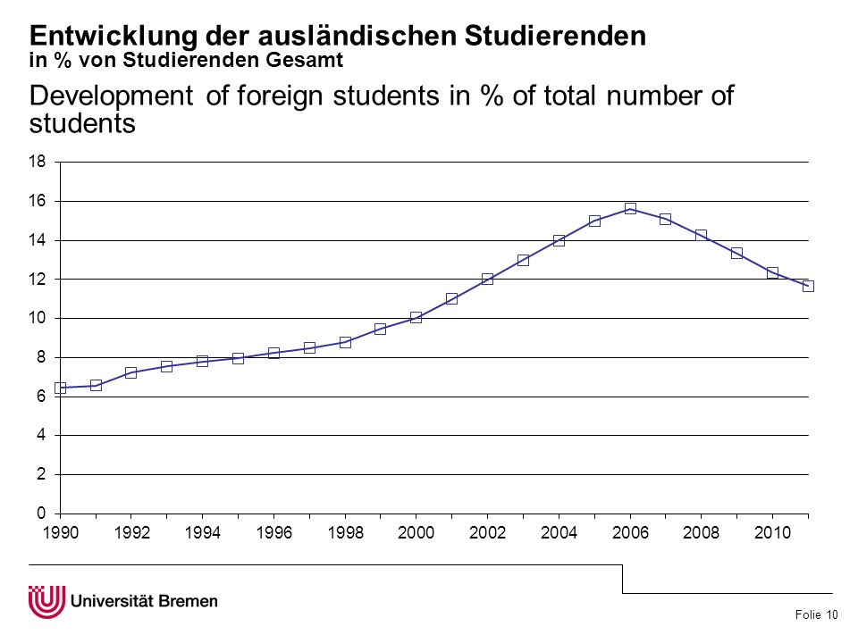 Folie 10 Entwicklung der ausländischen Studierenden in % von Studierenden Gesamt Development of foreign students in % of total number of students