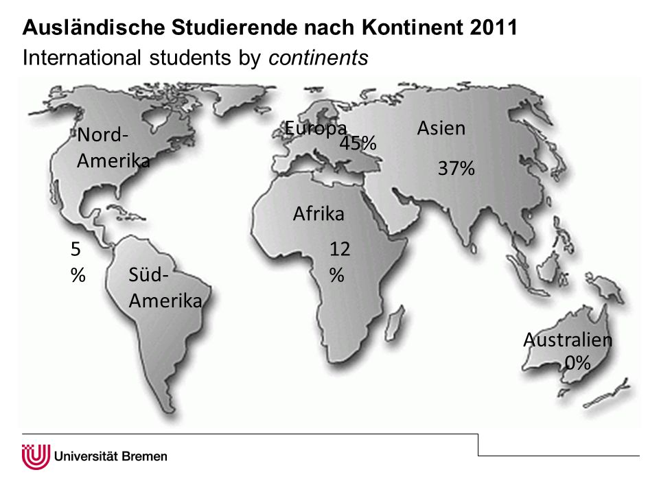 Ausländische Studierende nach Kontinent 2011 International students by continents 14% 45% 35% 0% Nord- Amerika Süd- Amerika Afrika EuropaAsien Australien 5%5% 0% 12 % 45% 37%