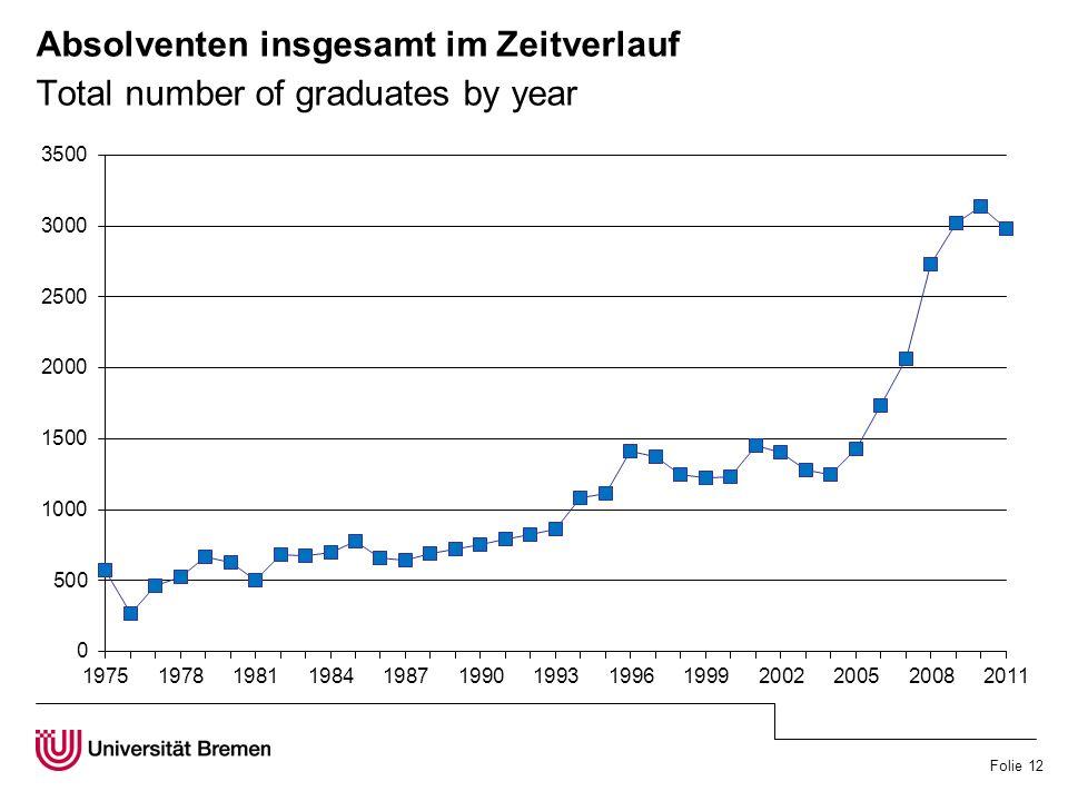 Folie 12 Absolventen insgesamt im Zeitverlauf Total number of graduates by year